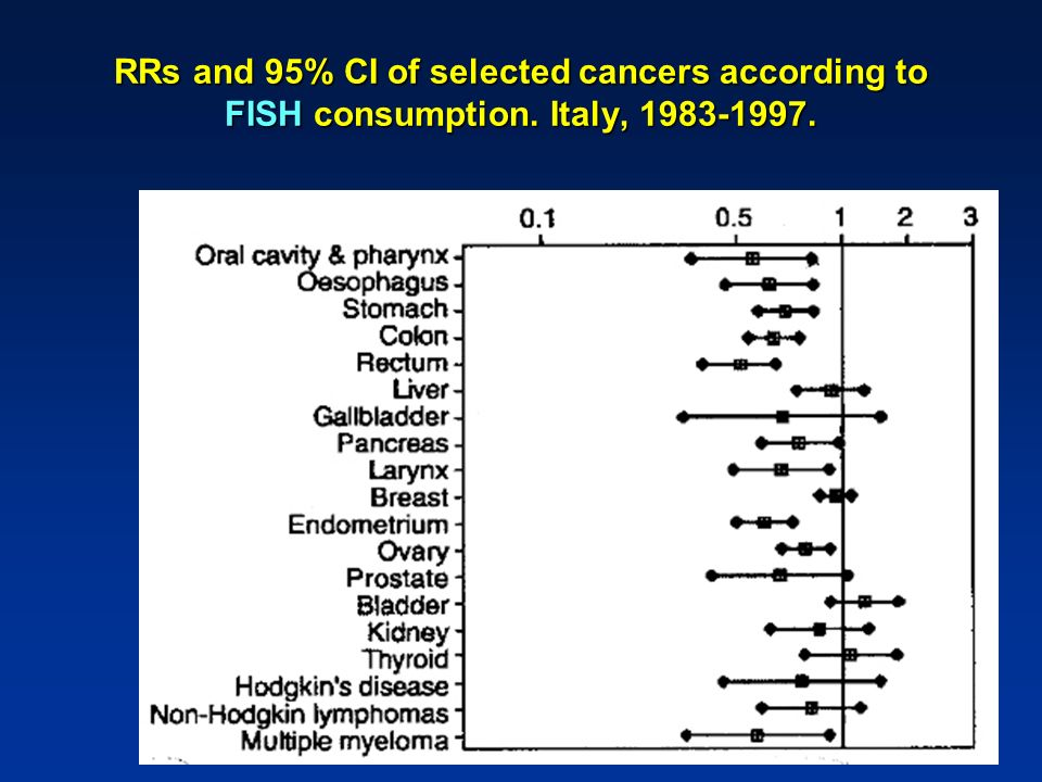 RRs and 95% CI of selected cancers according to FISH consumption