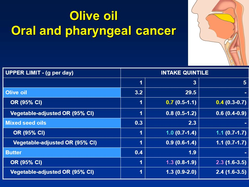 Olive oil Oral and pharyngeal cancer