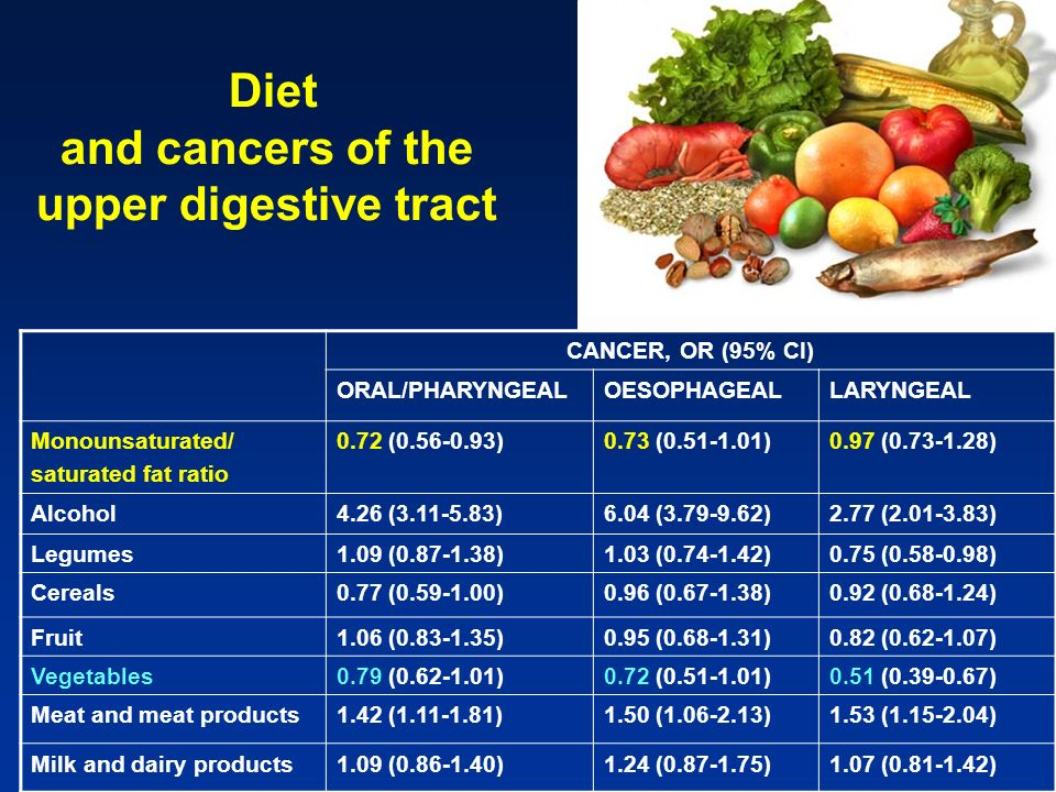 Diet and cancers of the upper digestive tract
