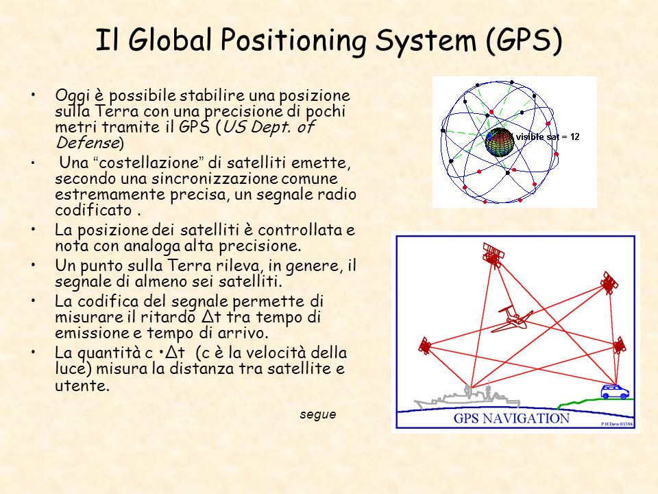 Il Global Positioning System (GPS)