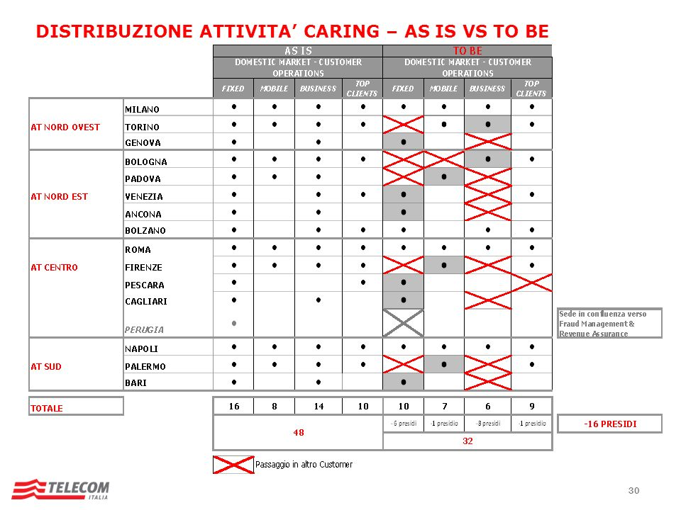 DISTRIBUZIONE ATTIVITA' CARING – AS IS VS TO BE