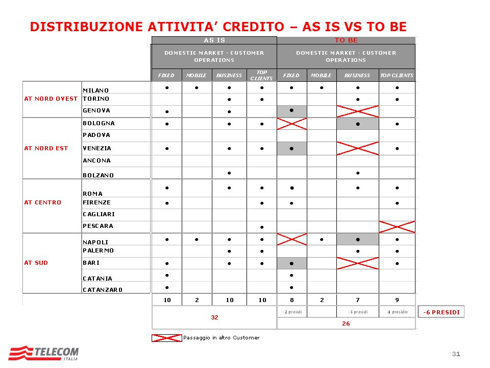 DISTRIBUZIONE ATTIVITA' CREDITO – AS IS VS TO BE