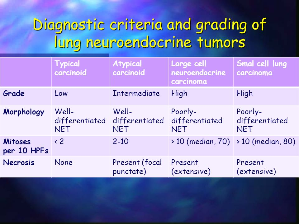 Diagnostic criteria and grading of lung neuroendocrine tumors