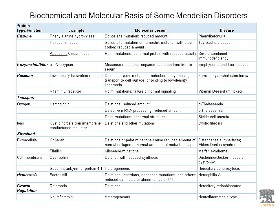 Biochemical and Molecular Basis of Some Mendelian Disorders