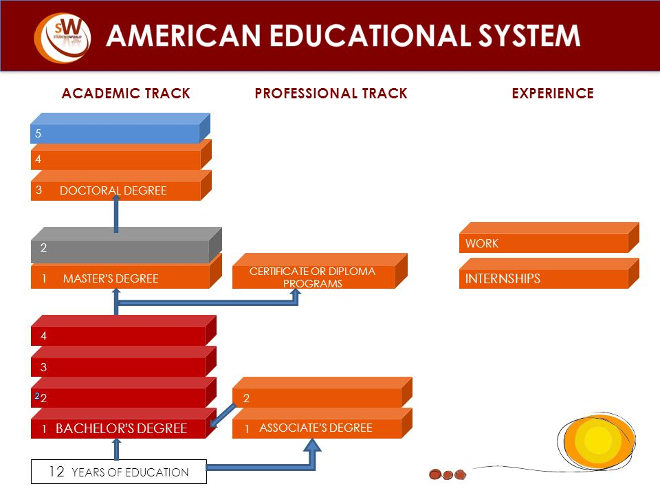 AMERICAN EDUCATIONAL SYSTEM