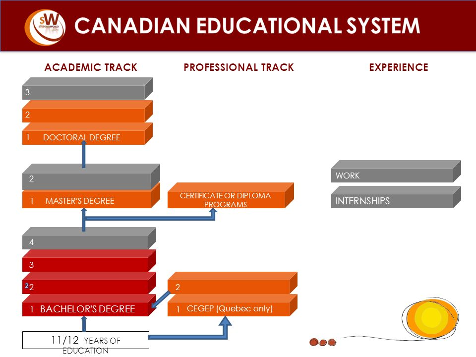 CANADIAN EDUCATIONAL SYSTEM