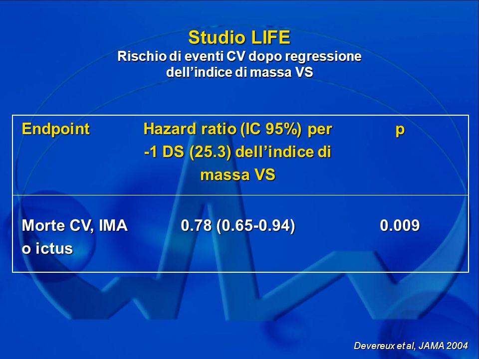 Hazard ratio (IC 95%) per -1 DS (25.3) dell'indice di massa VS