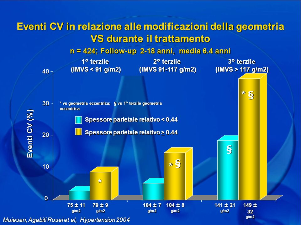 n = 424; Follow-up 2-18 anni, media 6.4 anni