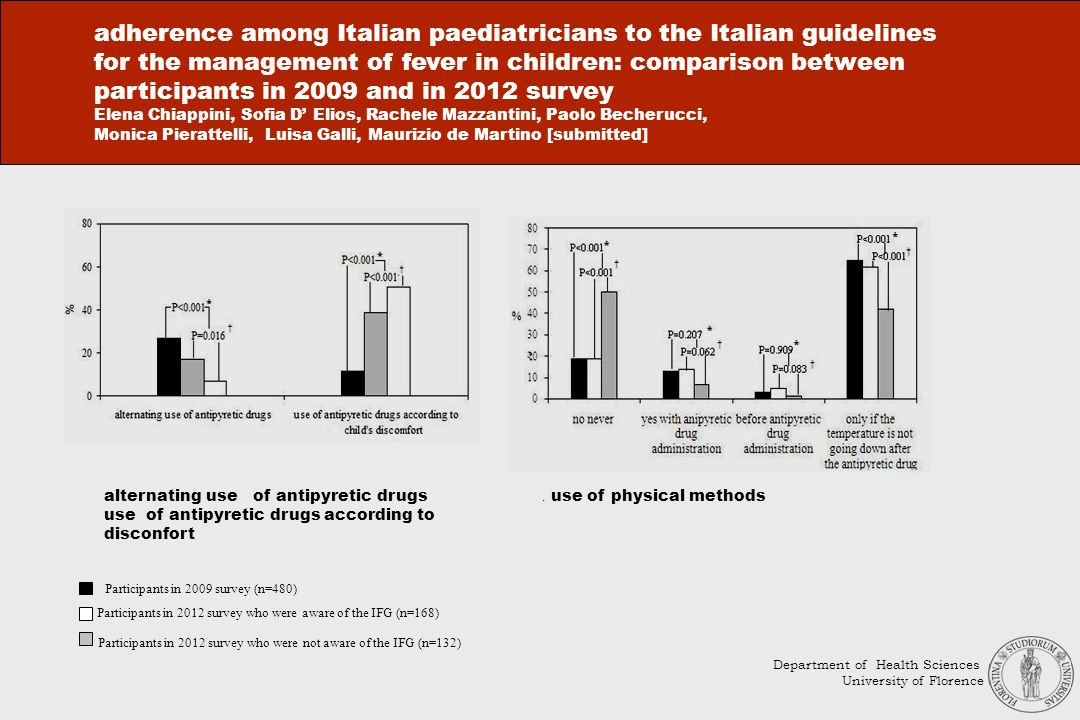 adherence among Italian paediatricians to the Italian guidelines for the management of fever in children: comparison between participants in 2009 and in 2012 survey