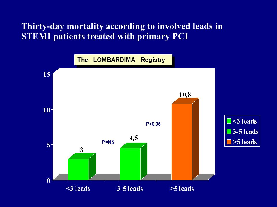 Thirty-day mortality according to involved leads in STEMI patients treated with primary PCI