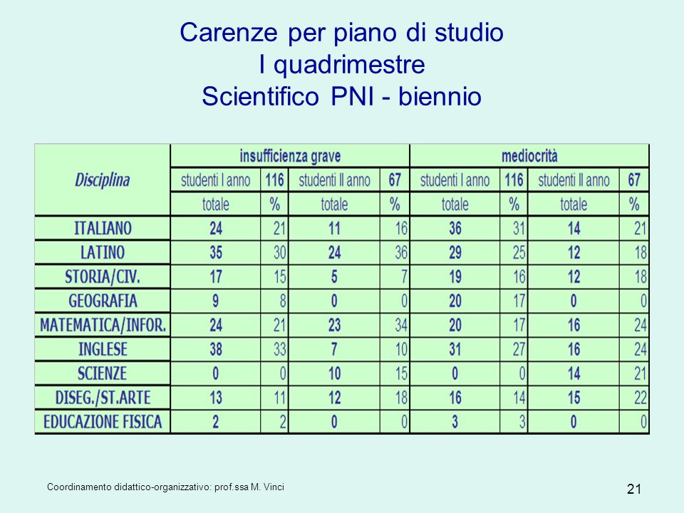 Carenze per piano di studio I quadrimestre Scientifico PNI - biennio