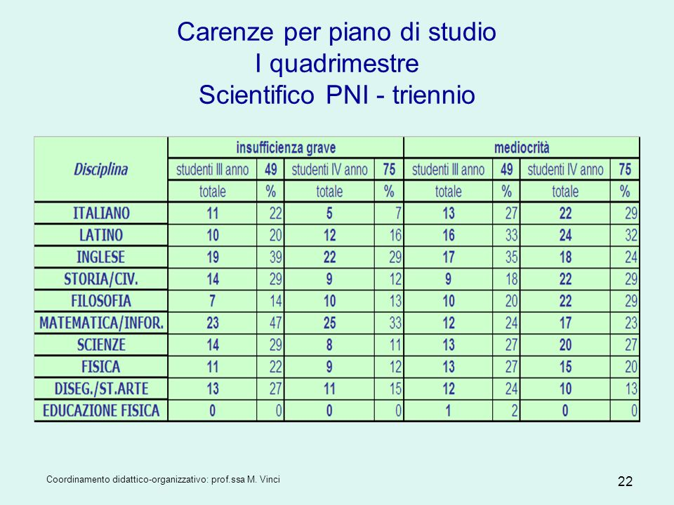 Carenze per piano di studio I quadrimestre Scientifico PNI - triennio
