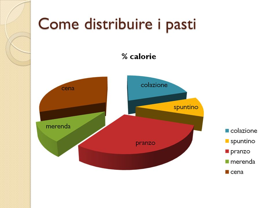 Come distribuire i pasti