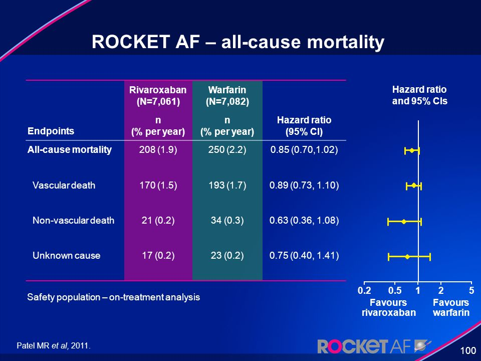ROCKET AF – all-cause mortality