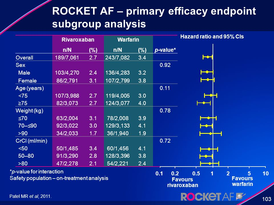 ROCKET AF – primary efficacy endpoint subgroup analysis