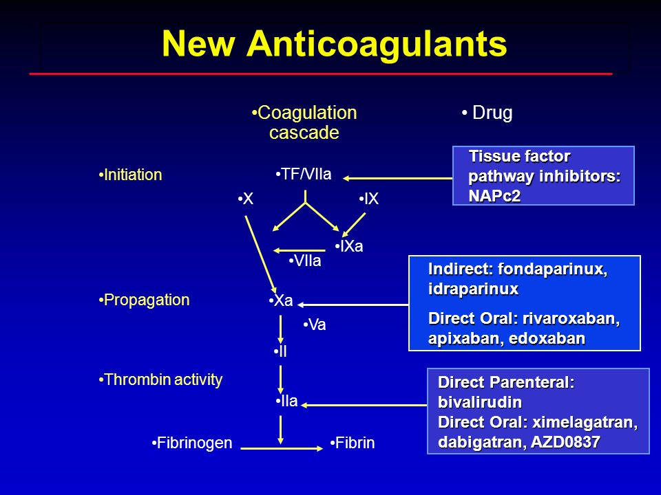 New Anticoagulants Coagulation cascade Drug