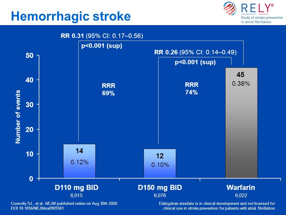 Hemorrhagic stroke D110 mg BID D150 mg BID