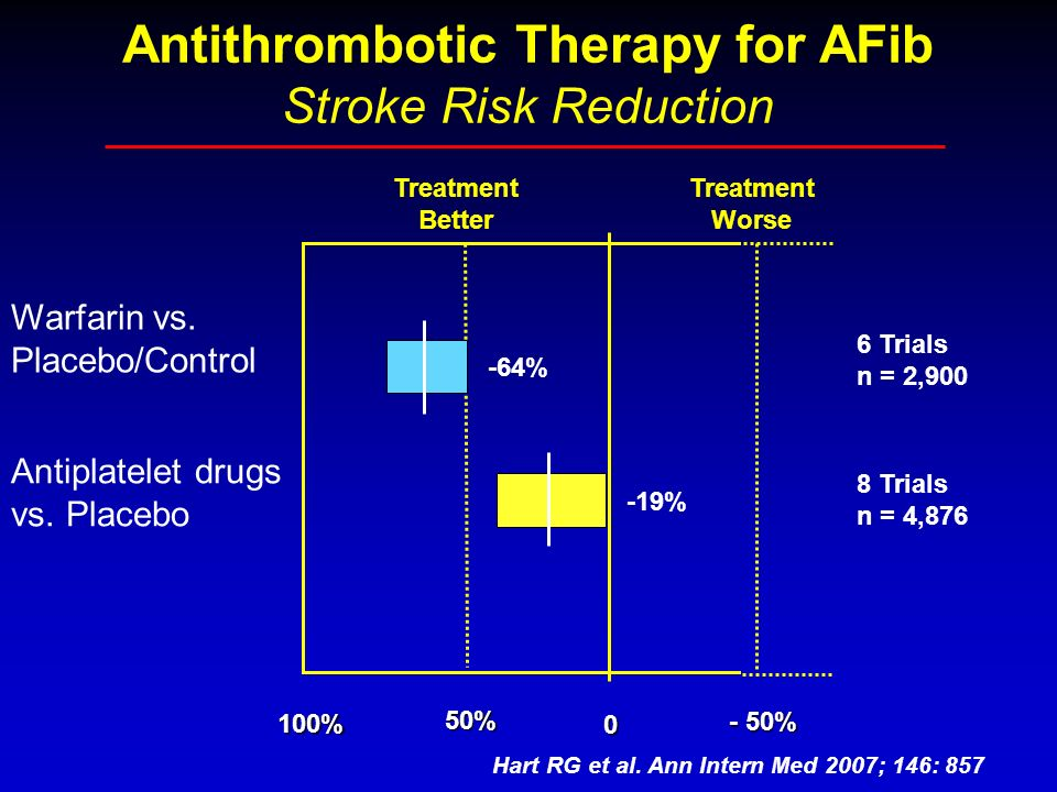 Antithrombotic Therapy for AFib Stroke Risk Reduction