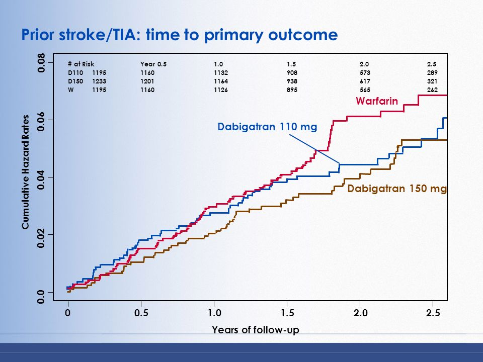 Prior stroke/TIA: time to primary outcome