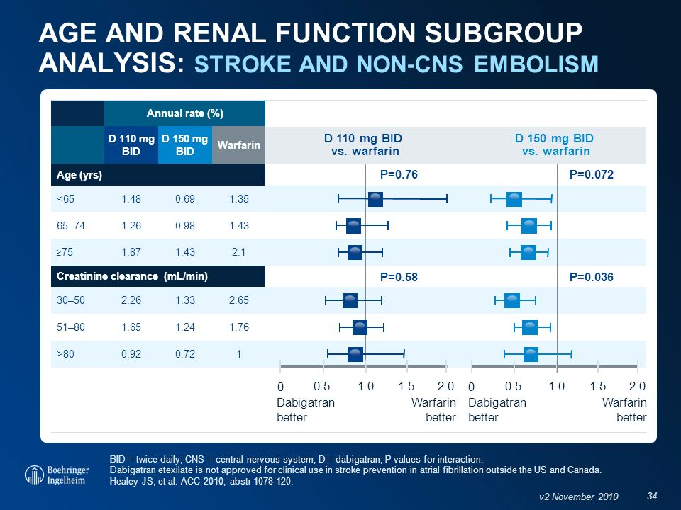 AGE AND RENAL FUNCTION SUBGROUP ANALYSIS: STROKE AND NON-CNS EMBOLISM