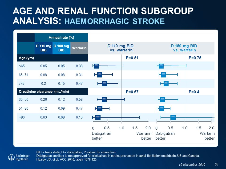 AGE AND RENAL FUNCTION SUBGROUP ANALYSIS: HAEMORRHAGIC STROKE