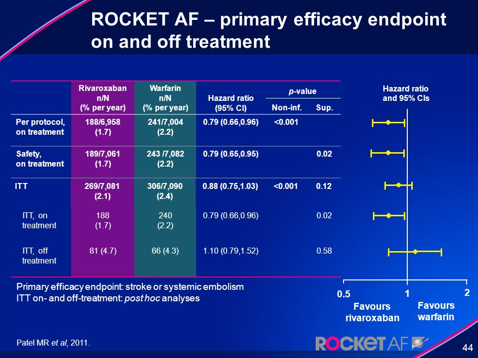 ROCKET AF – primary efficacy endpoint on and off treatment