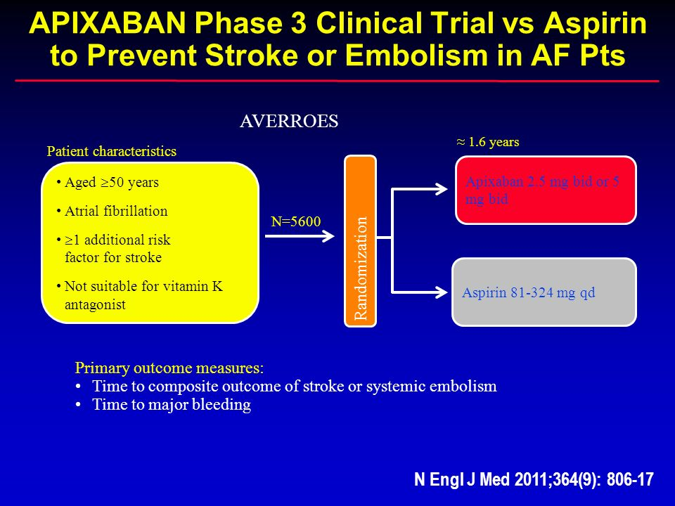 APIXABAN Phase 3 Clinical Trial vs Aspirin to Prevent Stroke or Embolism in AF Pts