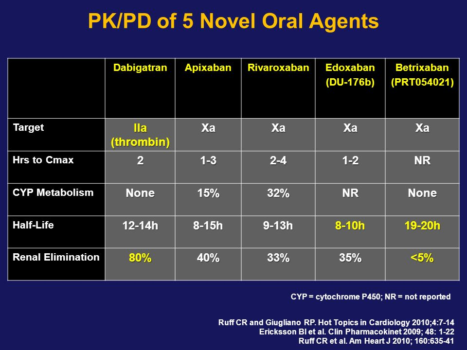 PK/PD of 5 Novel Oral Agents