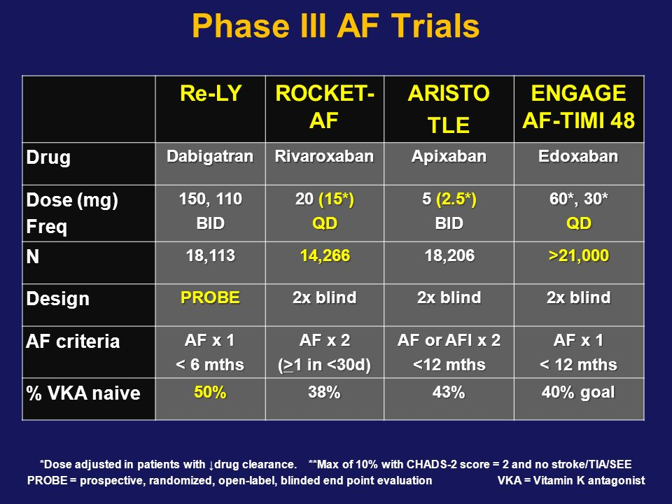Phase III AF Trials Re-LY ROCKET-AF ARISTO TLE ENGAGE AF-TIMI 48 Drug