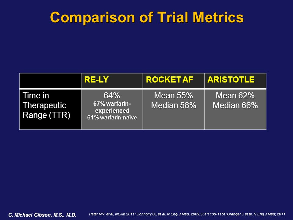 Comparison of Trial Metrics