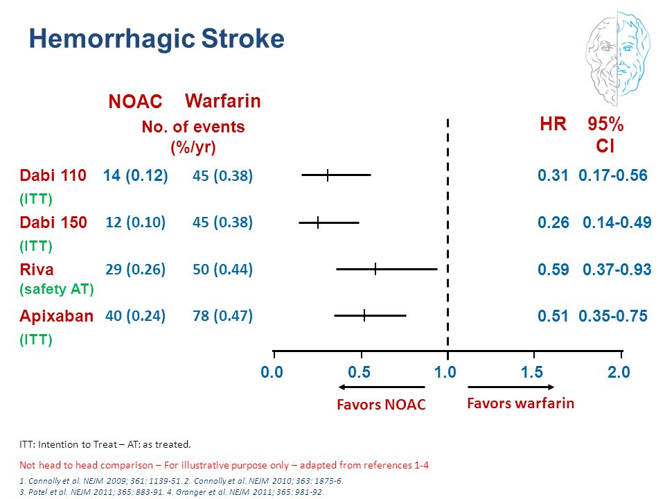 Hemorrhagic Stroke NOAC Warfarin HR 95% CI 40 (0.24) 78 (0.47)
