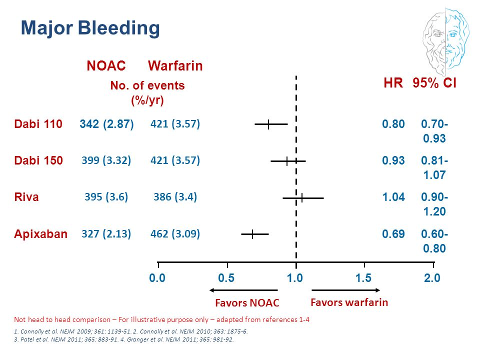 Major Bleeding NOAC Warfarin HR 95% CI 327 (2.13) 462 (3.09) 395 (3.6)