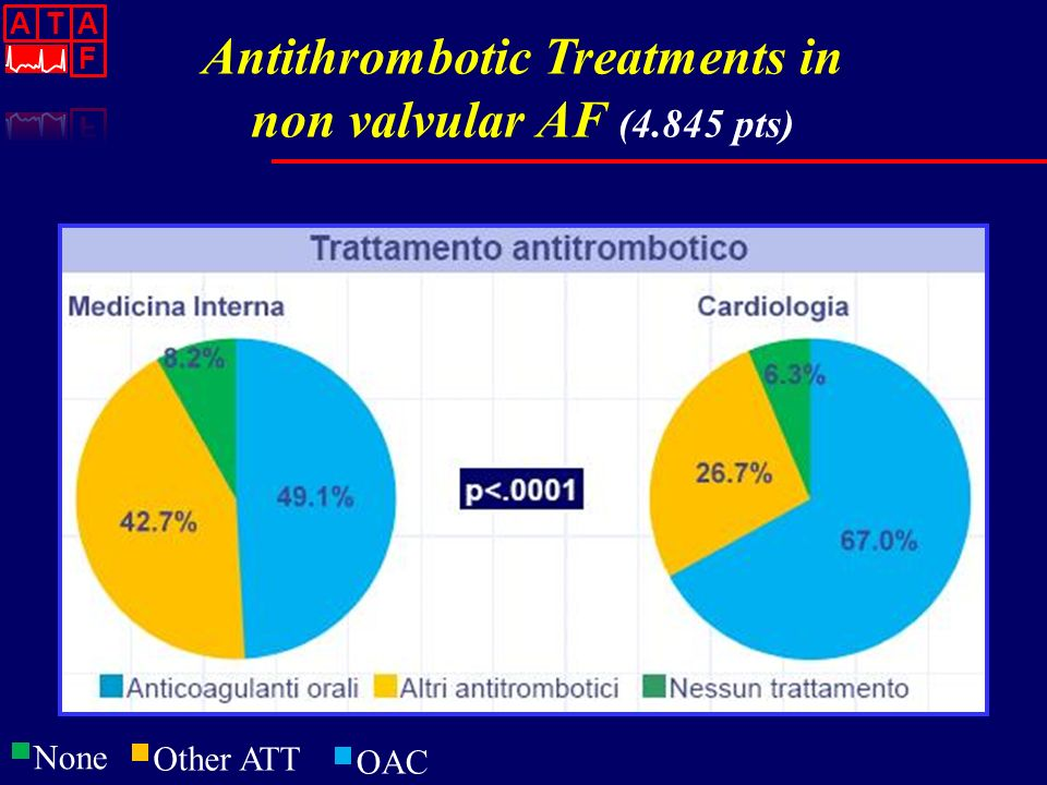 Antithrombotic Treatments in
