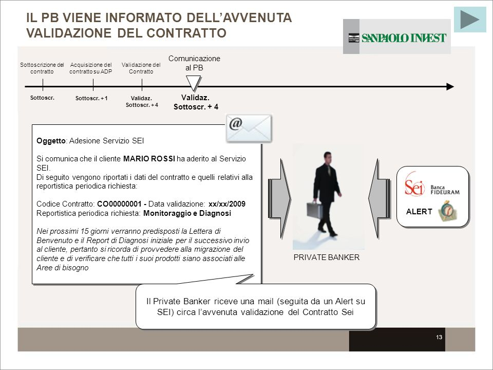 consulenza evoluta sei fideuram investment