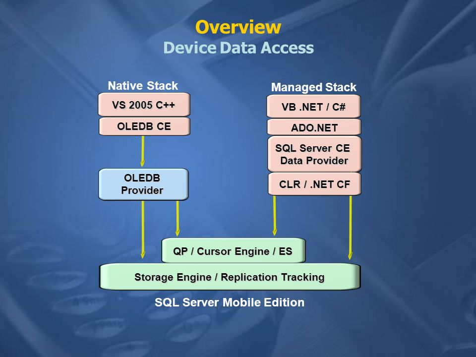 Overview Device Data Access
