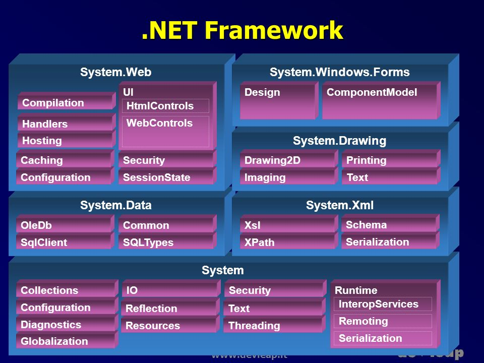 .NET Framework System.Web System.Windows.Forms System.Drawing