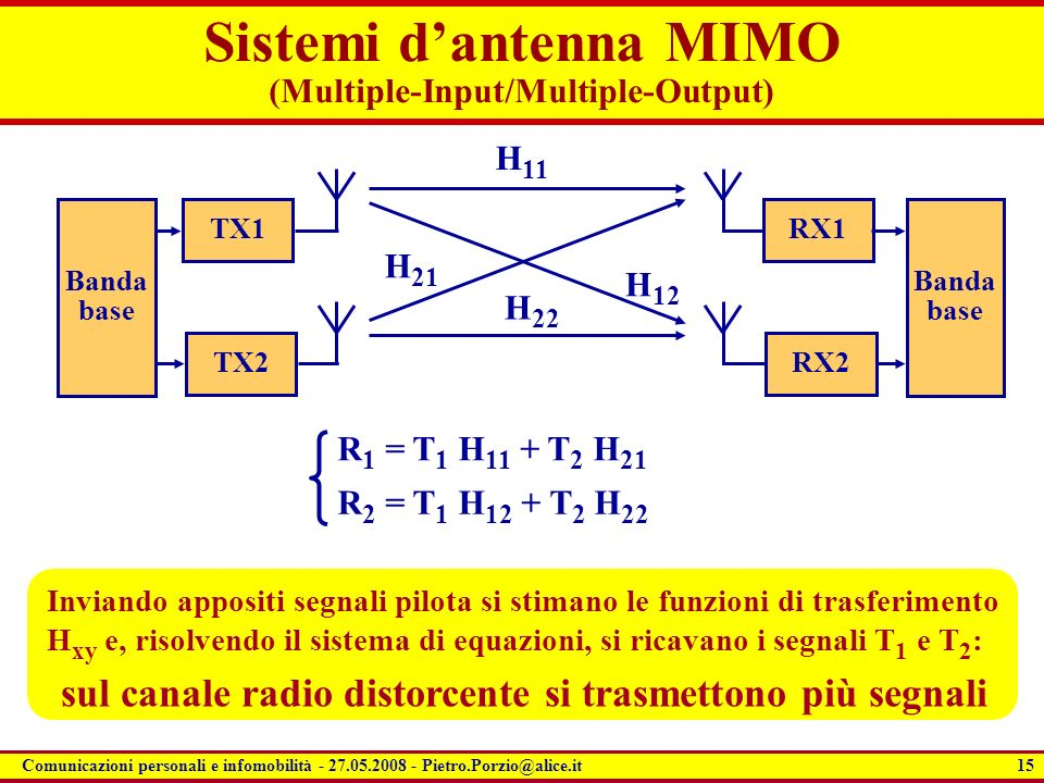 Sistemi d'antenna MIMO (Multiple-Input/Multiple-Output)