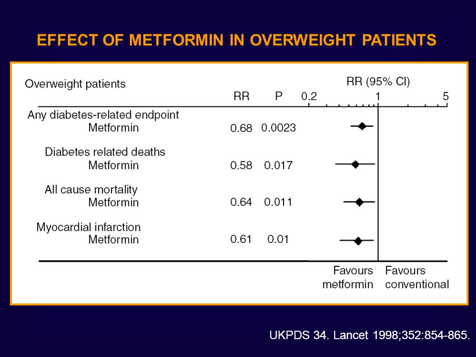 EFFECT OF METFORMIN IN OVERWEIGHT PATIENTS
