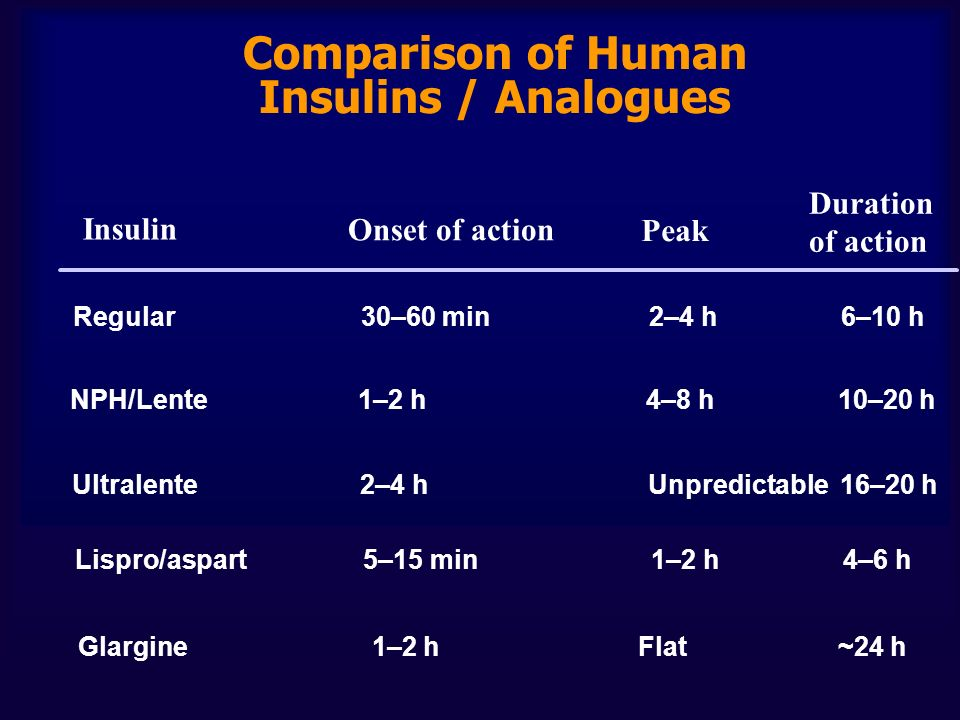 Comparison of Human Insulins / Analogues