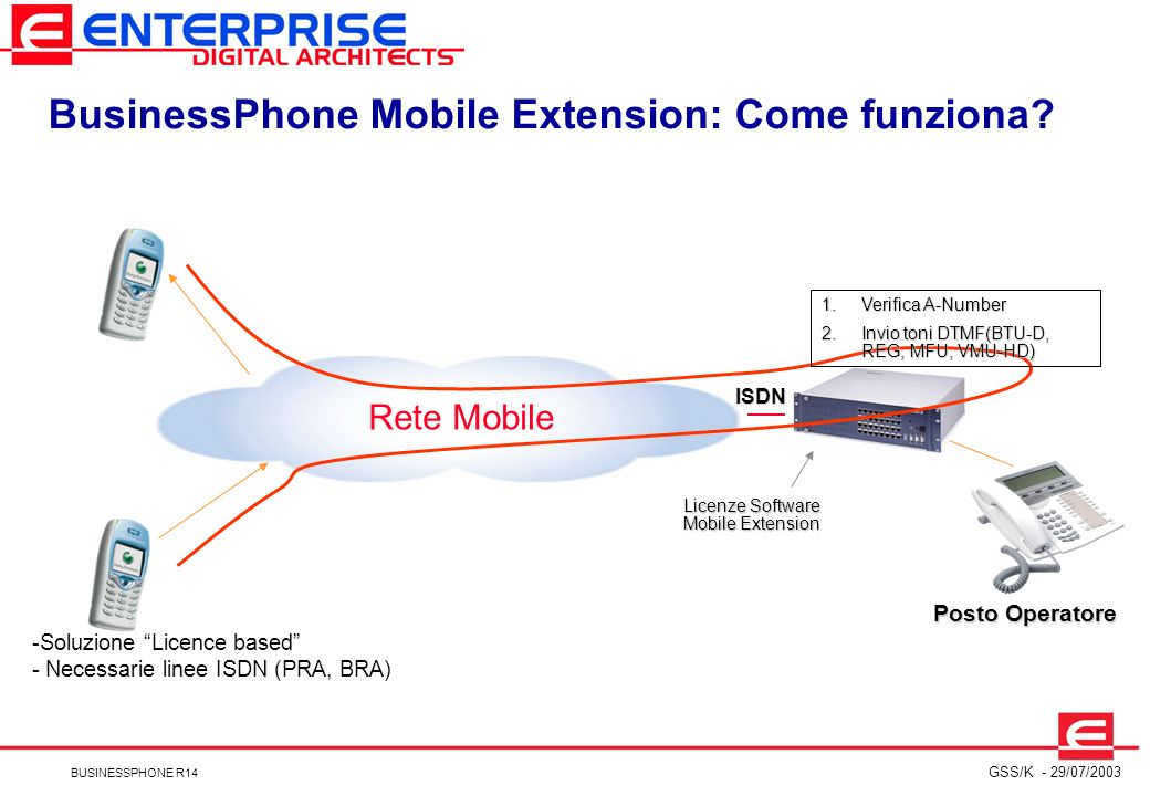 BusinessPhone Mobile Extension: Come funziona