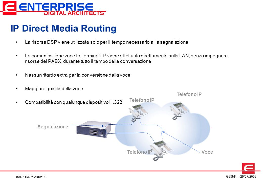 IP Direct Media Routing
