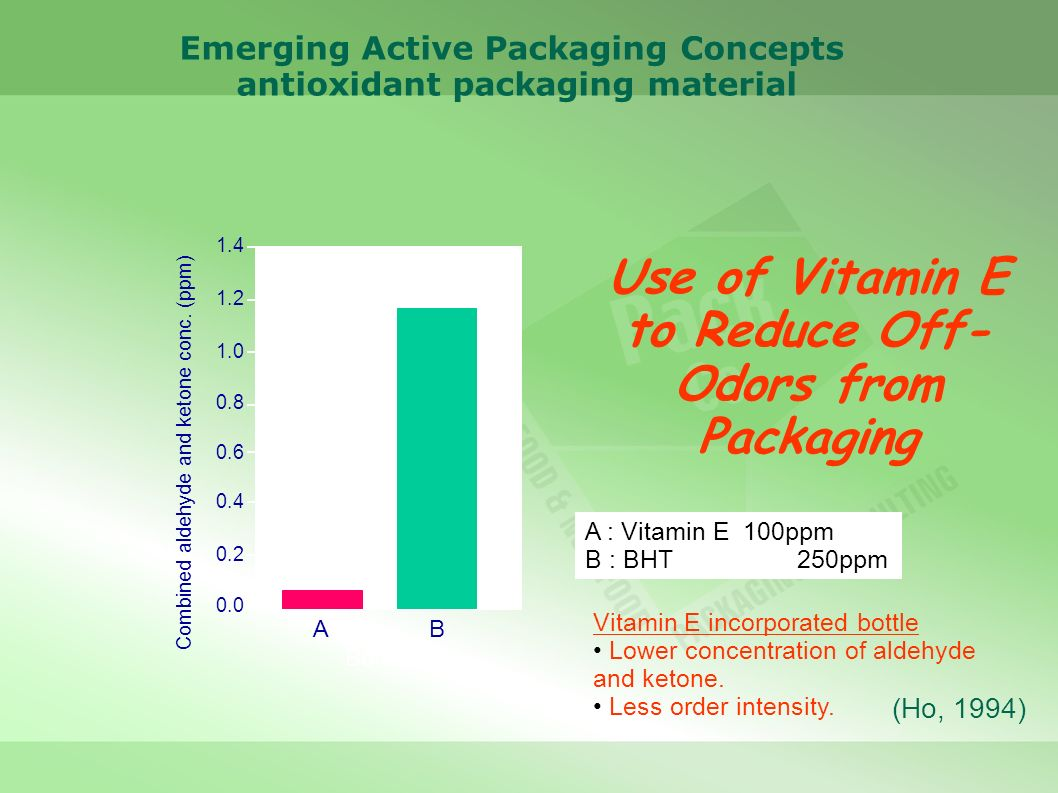 Use of Vitamin E to Reduce Off-Odors from Packaging