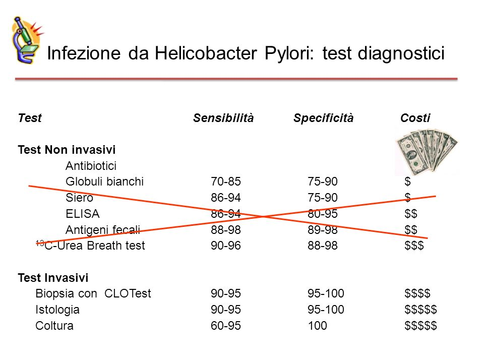Infezione da Helicobacter Pylori: test diagnostici