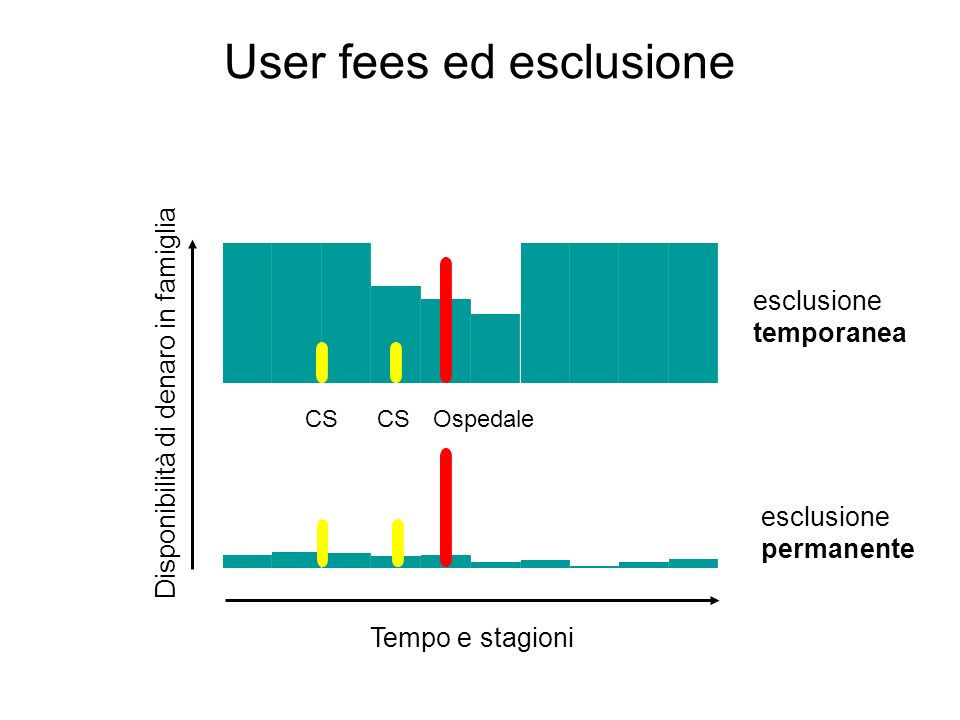 User fees ed esclusione