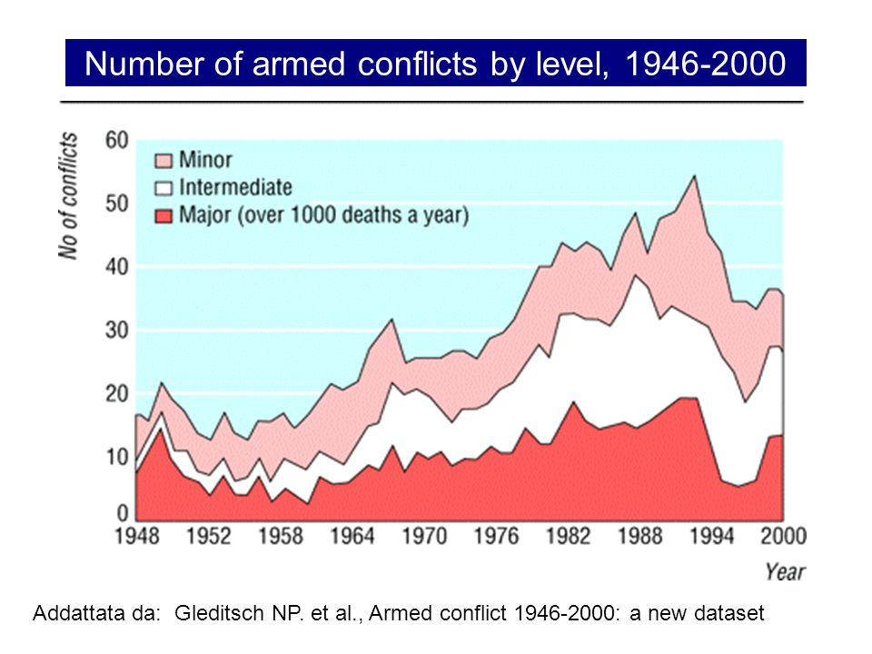 Number of armed conflicts by level, 1946-2000
