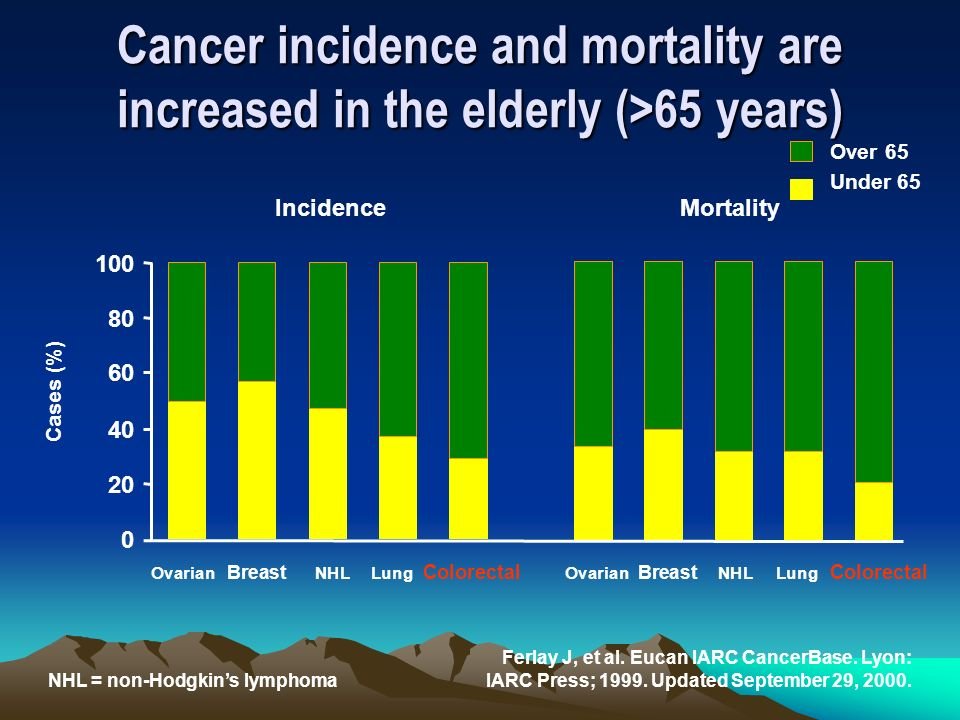 Cancer incidence and mortality are increased in the elderly (>65 years)