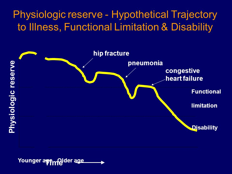 Physiologic reserve - Hypothetical Trajectory to Illness, Functional Limitation & Disability