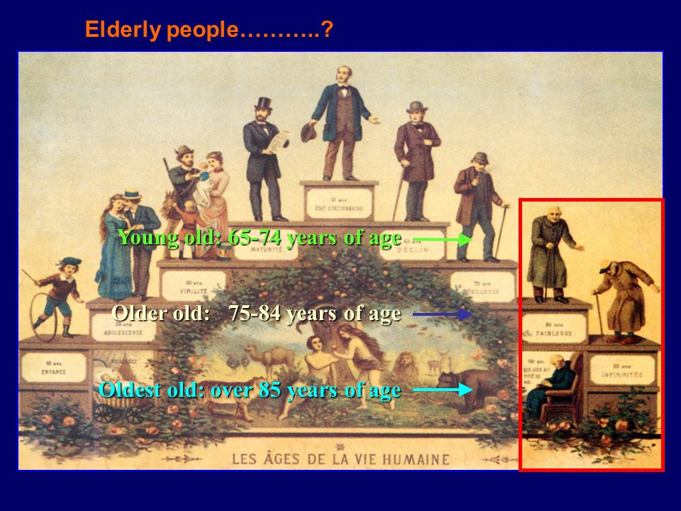 Elderly people………... Young old: 65-74 years of age.