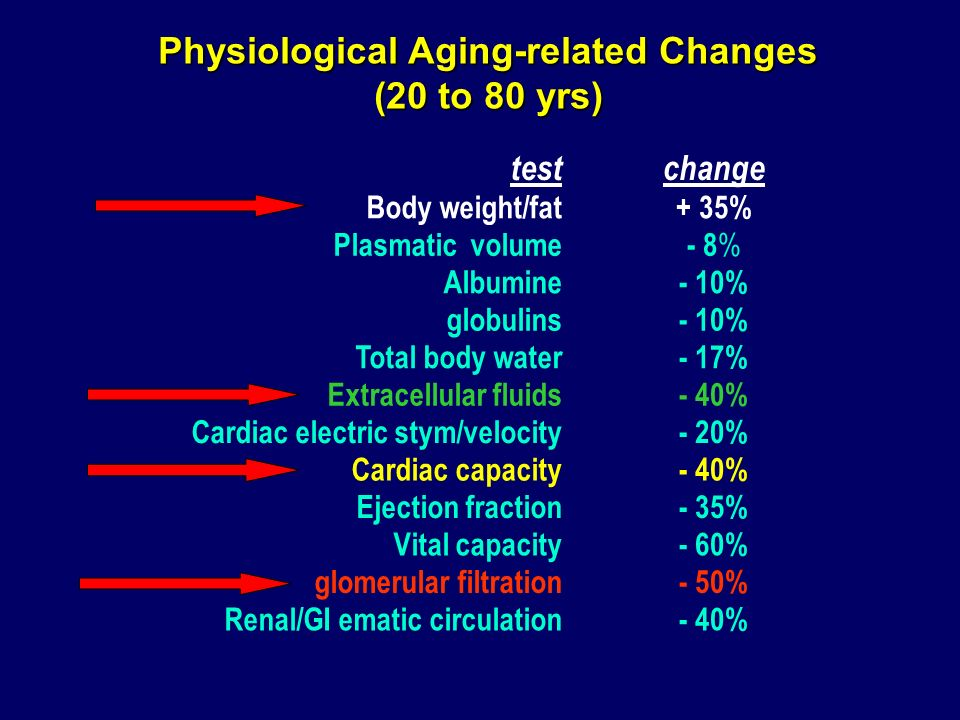 Physiological Aging-related Changes (20 to 80 yrs)