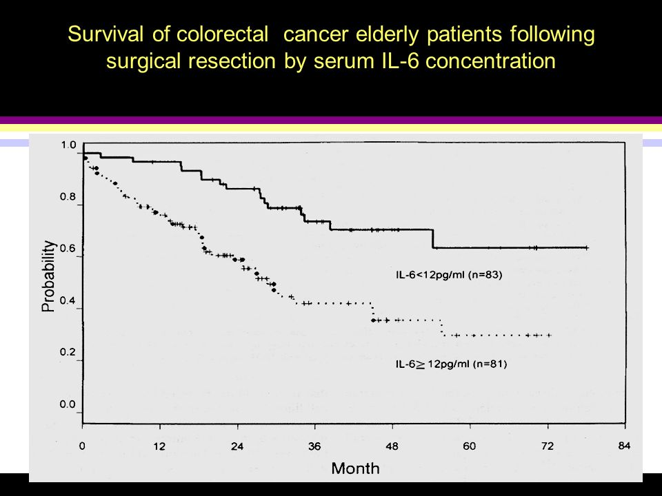 Survival of colorectal cancer elderly patients following surgical resection by serum IL-6 concentration
